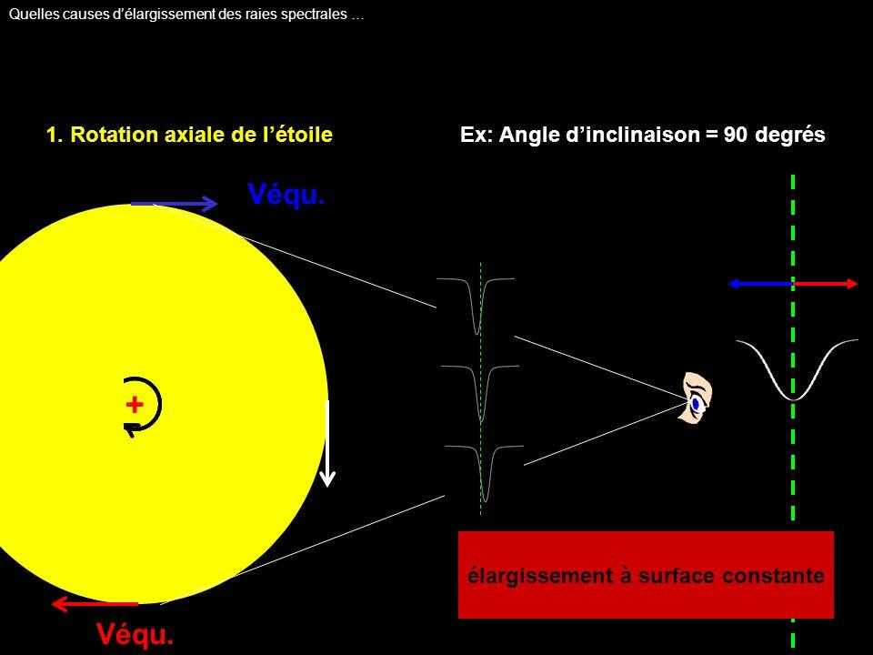 + 1. Rotation axiale de létoileEx: Angle dinclinaison = 90 degrés Véqu. élargissement à surface constante Quelles causes délargissement des raies spec