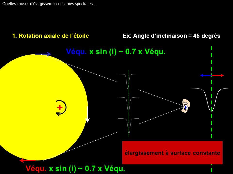 1. Rotation axiale de létoileEx: Angle dinclinaison = 45 degrés élargissement à surface constante + Véqu. x sin (i) ~ 0.7 x Véqu. Quelles causes délar