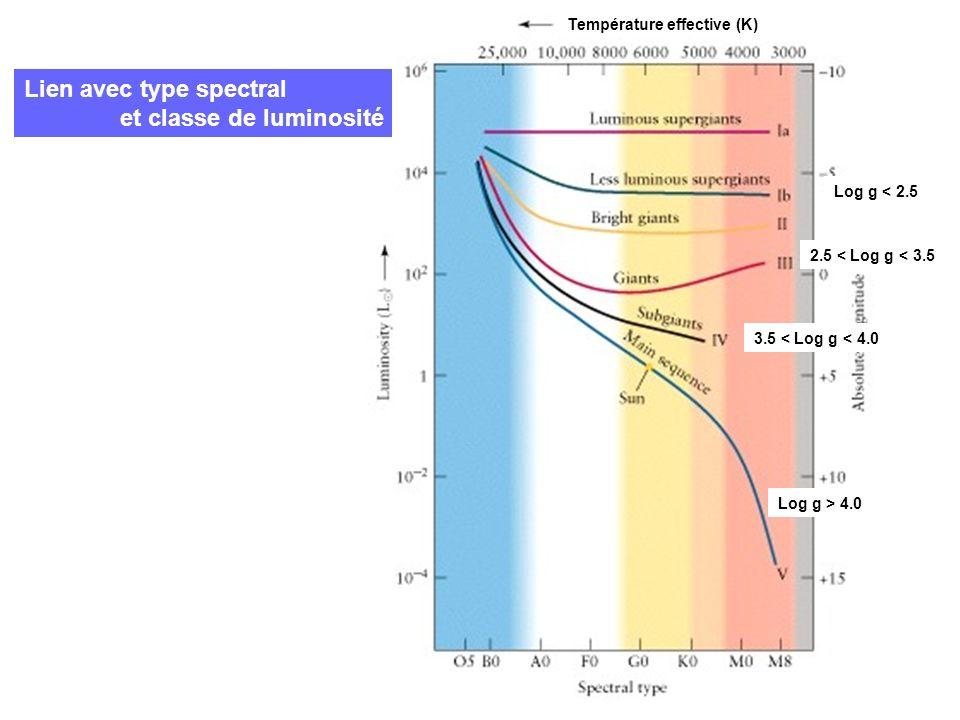 Température effective (K) Log g > 4.0 3.5 < Log g < 4.0 2.5 < Log g < 3.5 Log g < 2.5 Lien avec type spectral et classe de luminosité