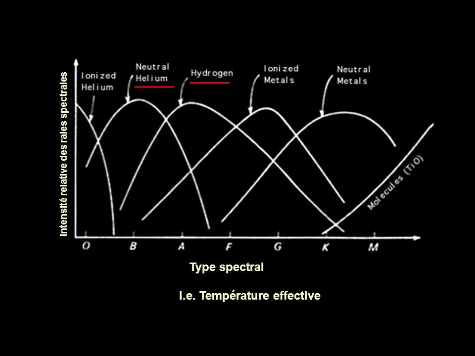 Intensité relative des raies spectrales Type spectral i.e. Température effective