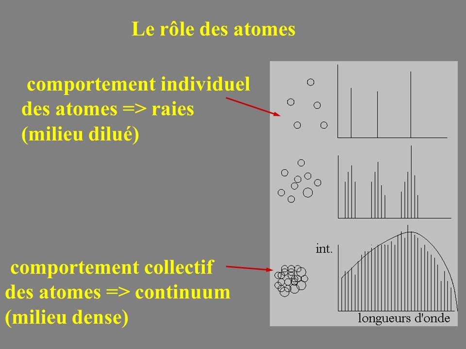 Le rôle des atomes comportement collectif des atomes => continuum (milieu dense) comportement individuel des atomes => raies (milieu dilué)