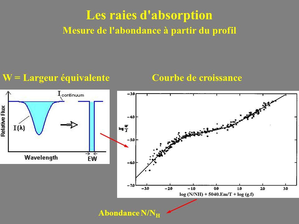 Les raies d'absorption Mesure de l'abondance à partir du profil W = Largeur équivalenteCourbe de croissance Abondance N/N H