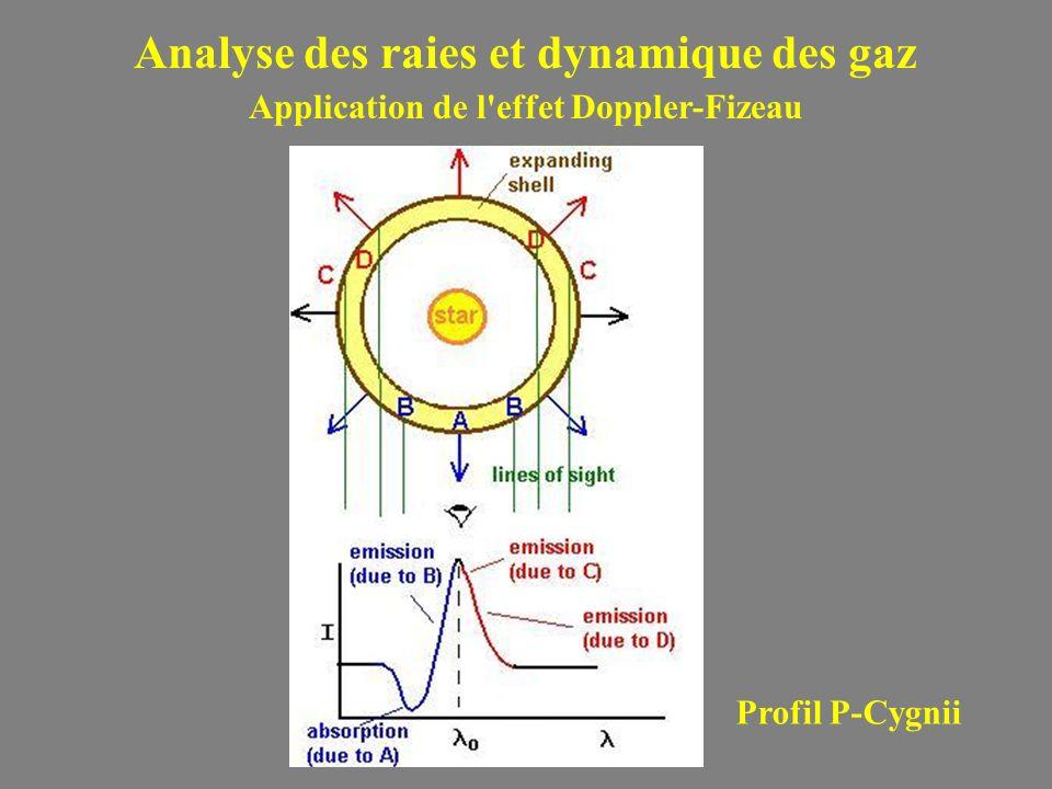 Analyse des raies et dynamique des gaz Application de l'effet Doppler-Fizeau Profil P-Cygnii