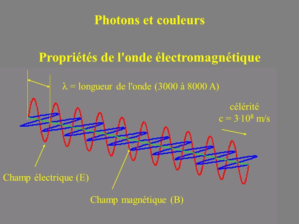 Photons et couleurs Propriétés de l'onde électromagnétique = longueur de l'onde (3000 à 8000 A) Champ électrique (E) Champ magnétique (B) célérité c =