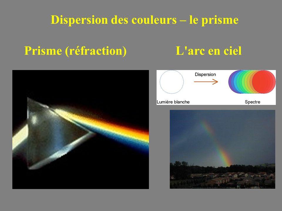 Dispersion des couleurs – le prisme Prisme (réfraction)L'arc en ciel