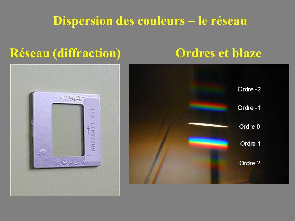 Dispersion des couleurs – le réseau Réseau (diffraction)Ordres et blaze