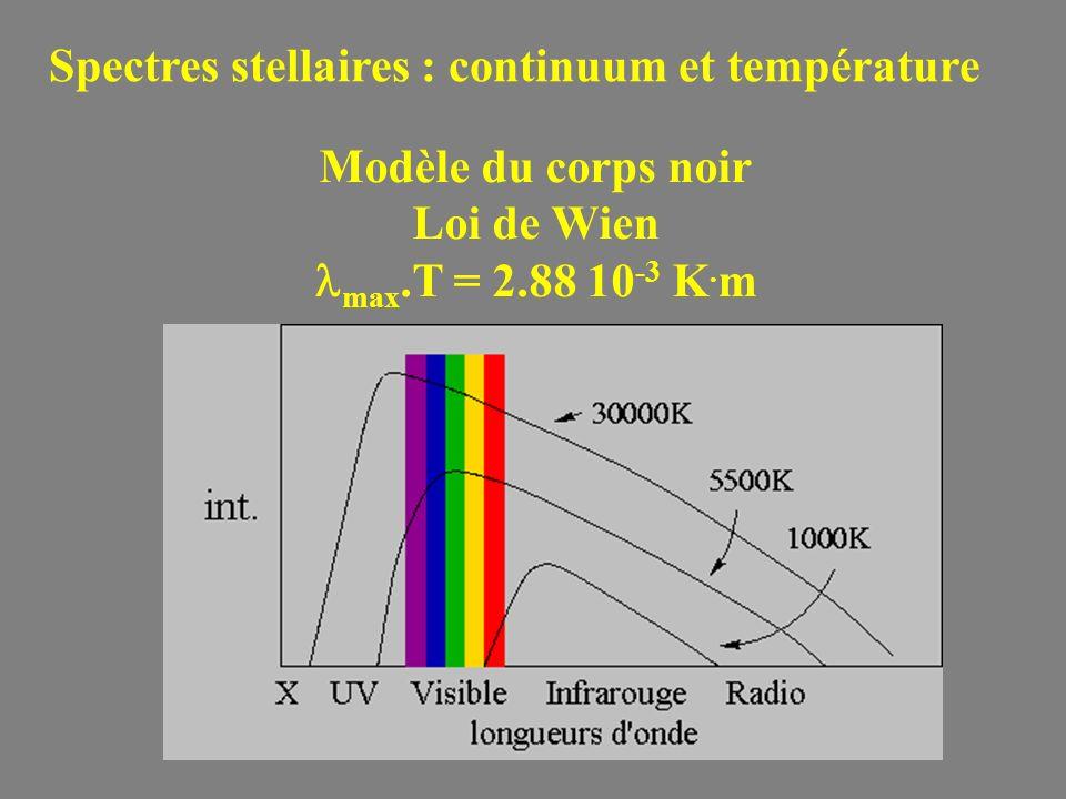 Modèle du corps noir Loi de Wien max.T = 2.88 10 -3 K. m Spectres stellaires : continuum et température