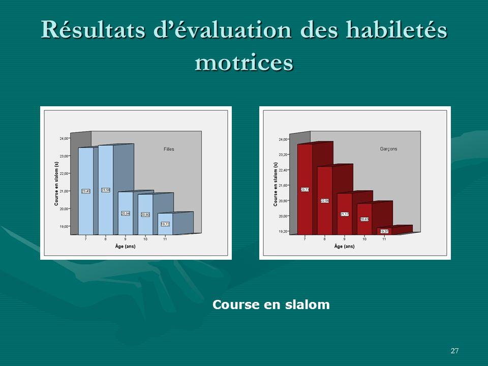 27 Résultats dévaluation des habiletés motrices Course en slalom