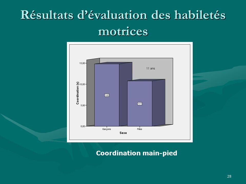 28 Résultats dévaluation des habiletés motrices Coordination main-pied