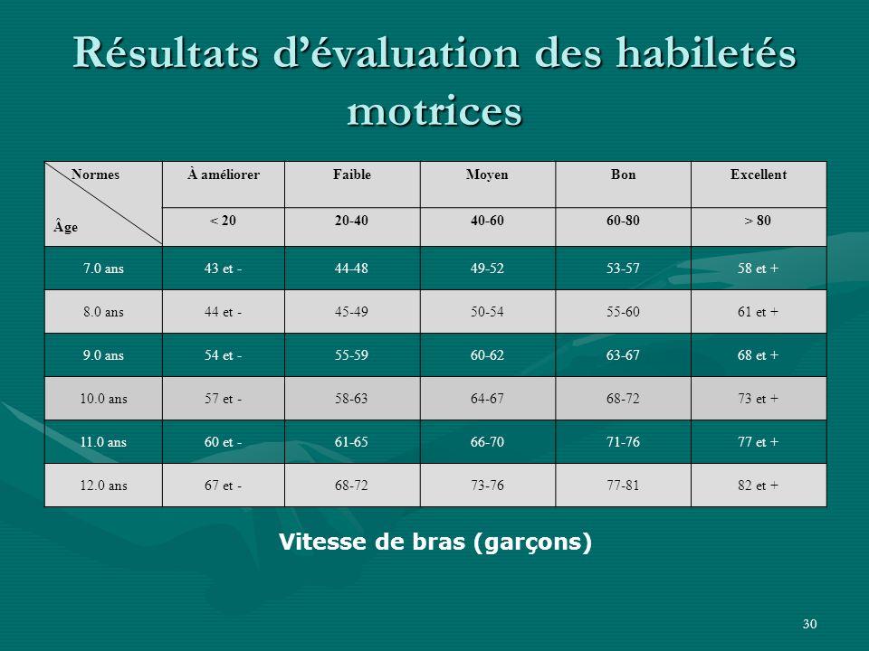 30 Résultats dévaluation des habiletés motrices Vitesse de bras (garçons) Normes Âge À améliorerFaibleMoyenBonExcellent < 2020-4040-6060-80> 80 7.0 an