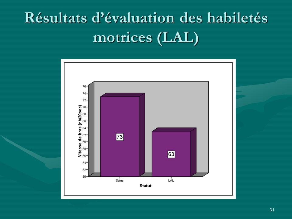 31 Résultats dévaluation des habiletés motrices (LAL)