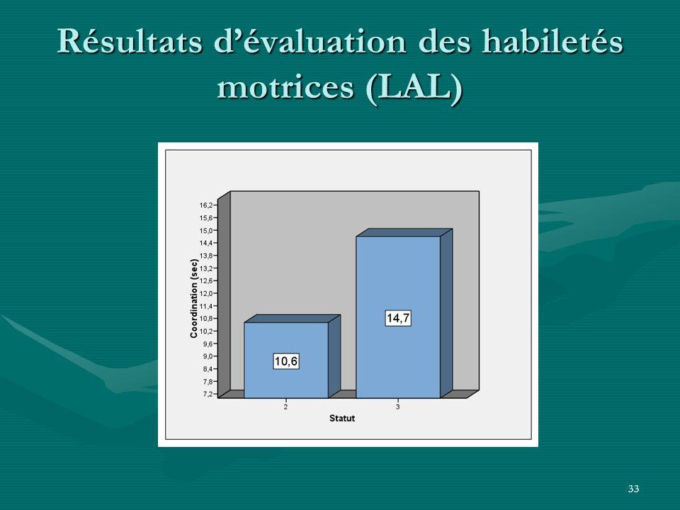 33 Résultats dévaluation des habiletés motrices (LAL)