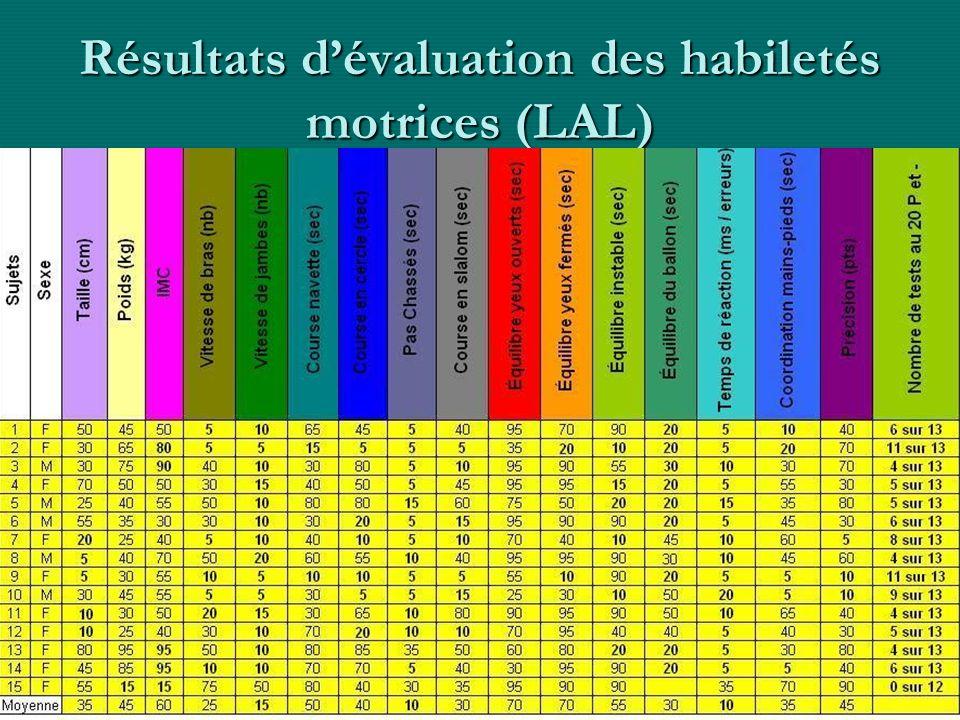 34 Résultats dévaluation des habiletés motrices (LAL)