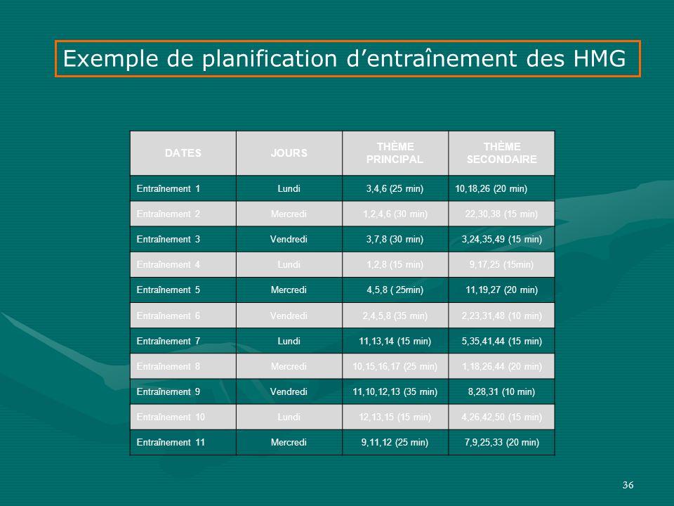 36 DATESJOURS THÈME PRINCIPAL THÈME SECONDAIRE Entraînement 1Lundi3,4,6 (25 min)10,18,26 (20 min) Entraînement 2Mercredi1,2,4,6 (30 min)22,30,38 (15 m