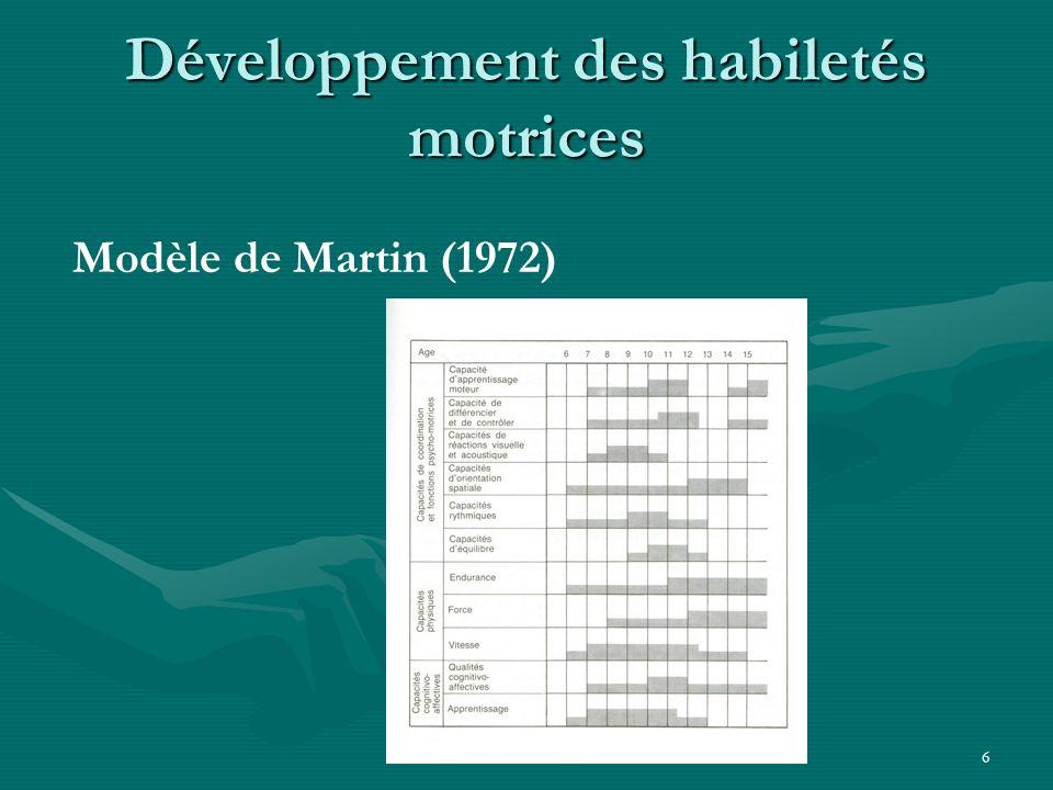 6 Développement des habiletés motrices Modèle de Martin (1972)