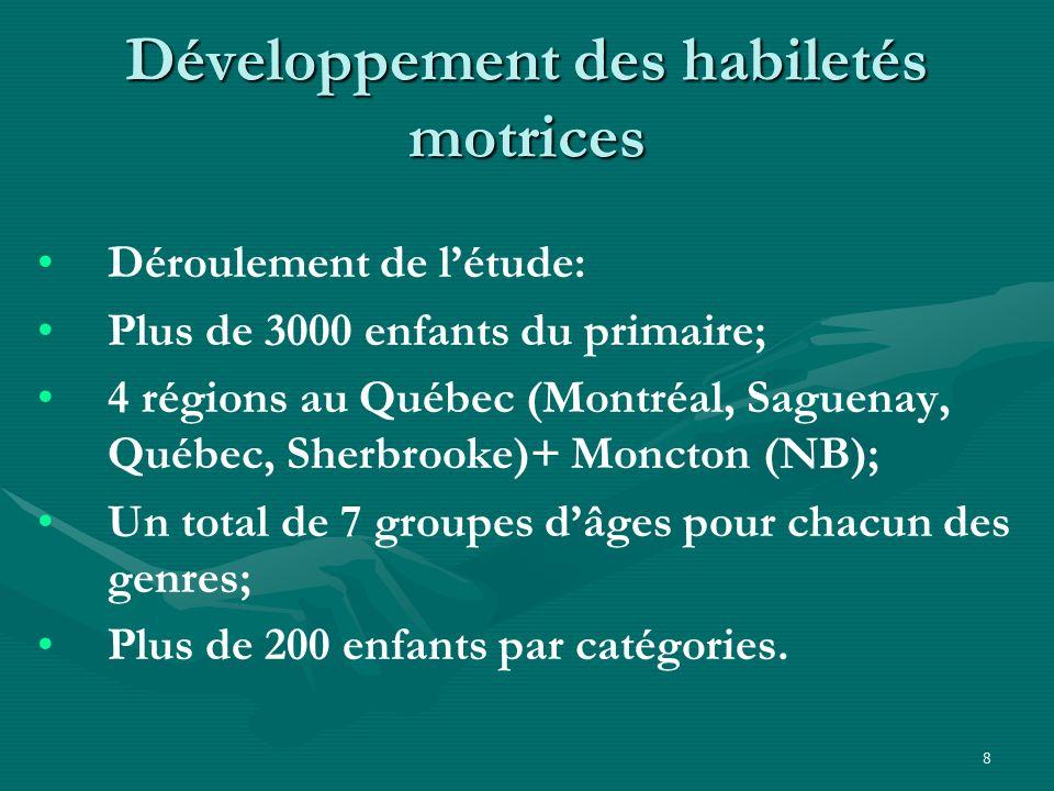 8 Développement des habiletés motrices Déroulement de létude: Plus de 3000 enfants du primaire; 4 régions au Québec (Montréal, Saguenay, Québec, Sherb