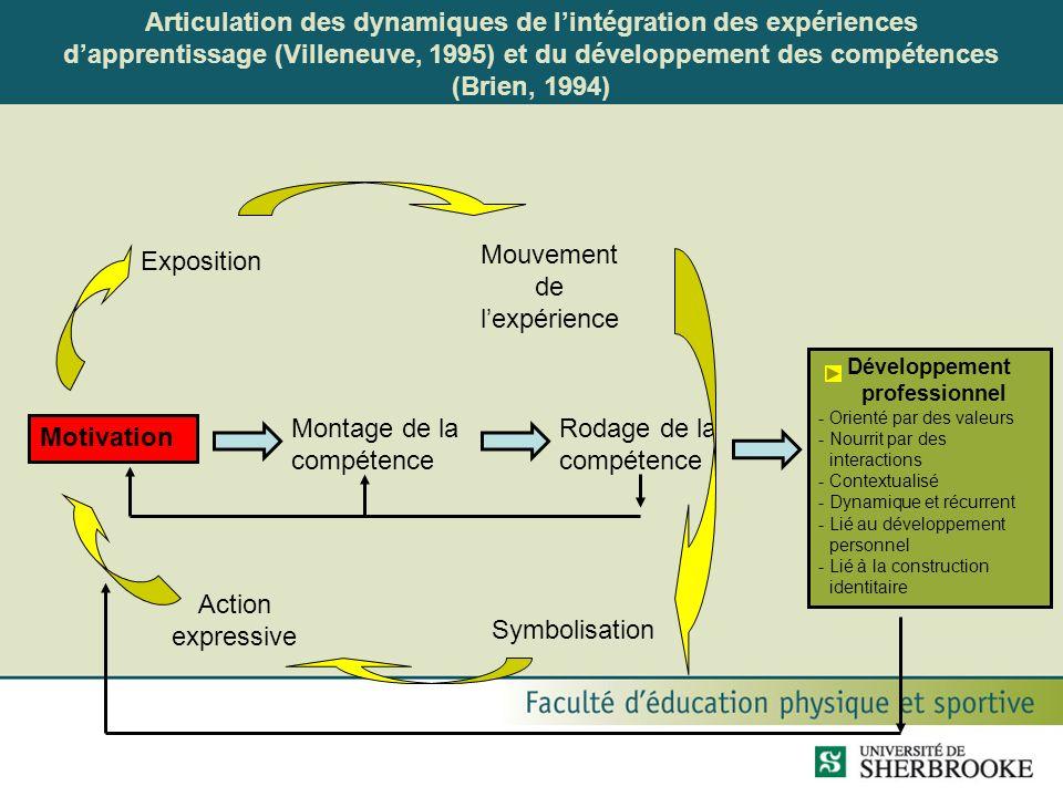 Articulation des dynamiques de lintégration des expériences dapprentissage (Villeneuve, 1995) et du développement des compétences (Brien, 1994) Motiva