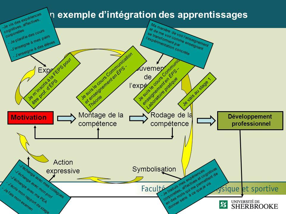 Un exemple dintégration des apprentissages Motivation Montage de la compétence Rodage de la compétence Développement professionnel Action expressive S
