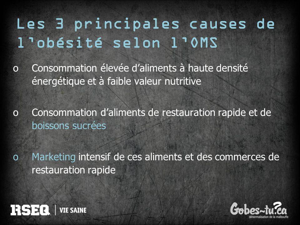 Les 3 principales causes de lobésité selon lOMS oConsommation élevée daliments à haute densité énergétique et à faible valeur nutritive oConsommation