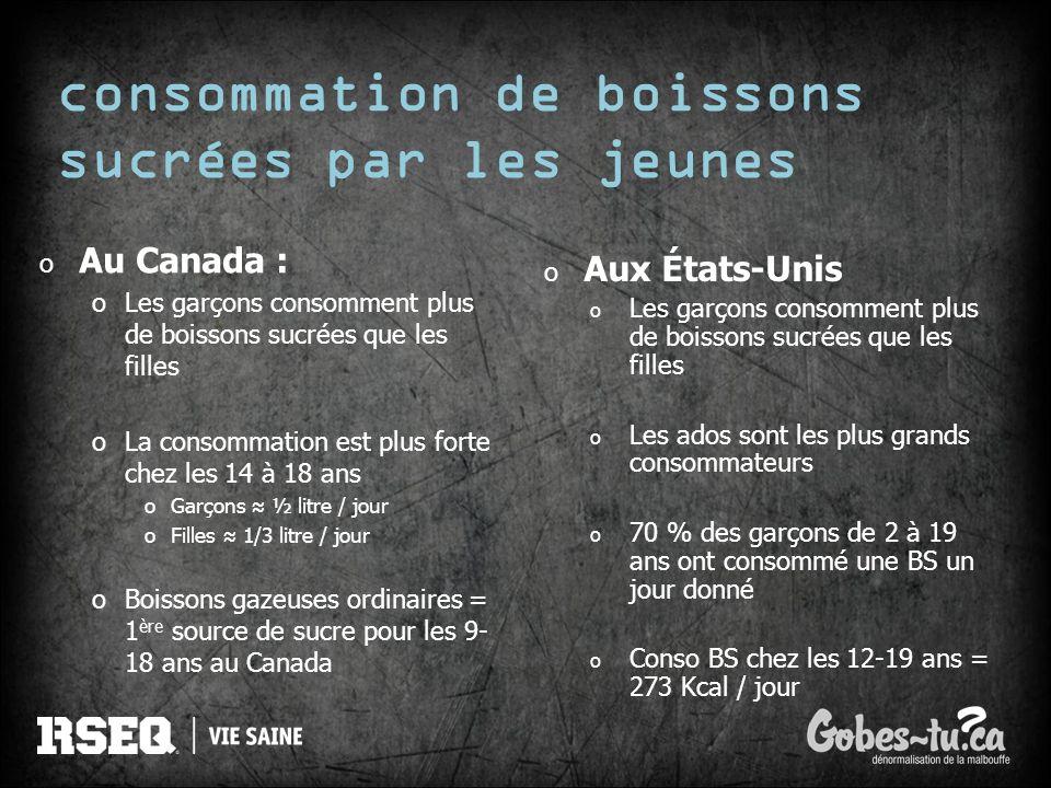 consommation de boissons sucrées par les jeunes o Au Canada : oLes garçons consomment plus de boissons sucrées que les filles oLa consommation est plu