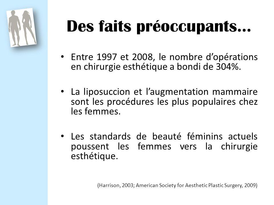 Des faits préoccupants… Entre 1997 et 2008, le nombre dopérations en chirurgie esthétique a bondi de 304%.
