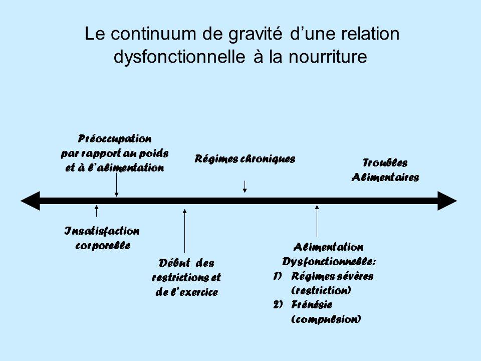 Le continuum de gravité dune relation dysfonctionnelle à la nourriture Insatisfaction corporelle Préoccupation par rapport au poids et à lalimentation Début des restrictions et de lexercice Régimes chroniques Alimentation Dysfonctionnelle: 1)Régimes sévères (restriction) 2)Frénésie (compulsion) Troubles Alimentaires