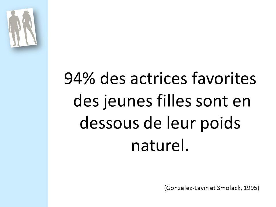 94% des actrices favorites des jeunes filles sont en dessous de leur poids naturel.