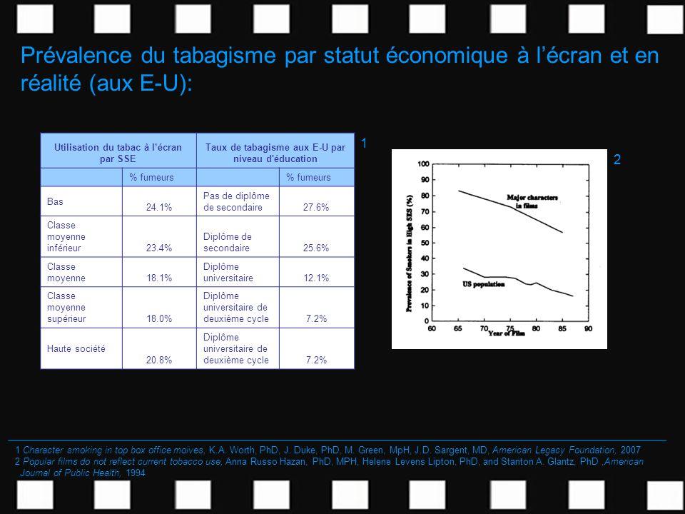 Prévalence du tabagisme par statut économique à lécran et en réalité (aux E-U): 1 Character smoking in top box office moives, K.A. Worth, PhD, J. Duke