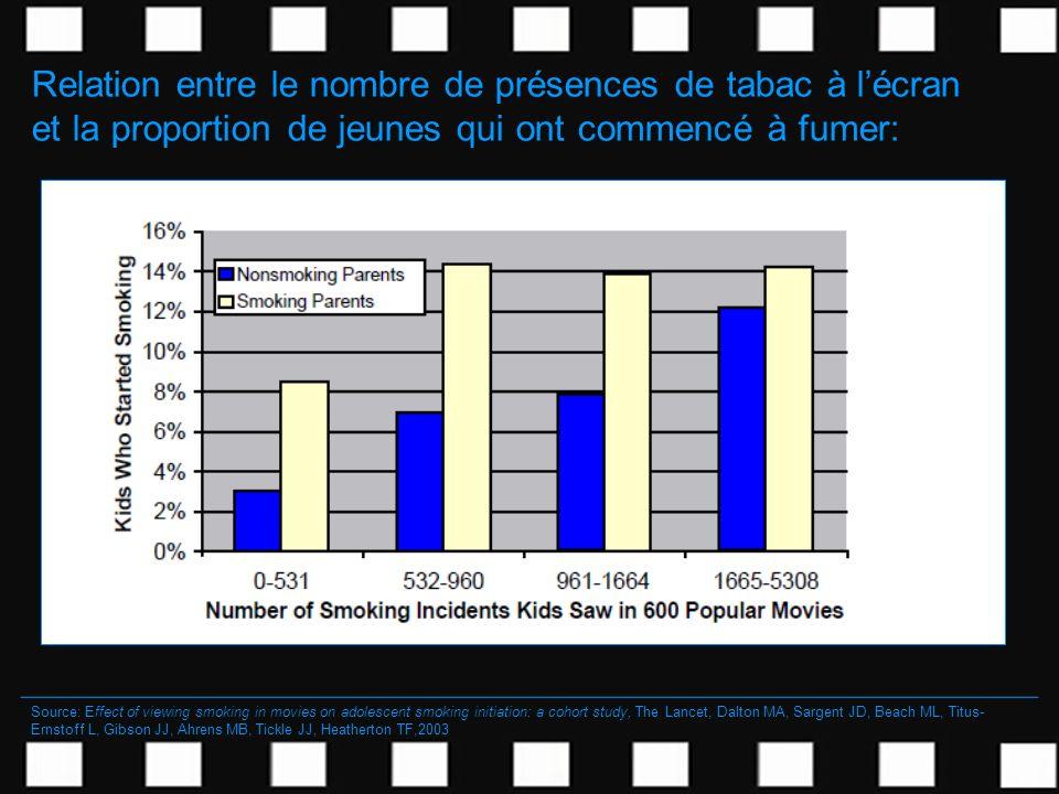 Relation entre le nombre de présences de tabac à lécran et la proportion de jeunes qui ont commencé à fumer: Source: Effect of viewing smoking in movi