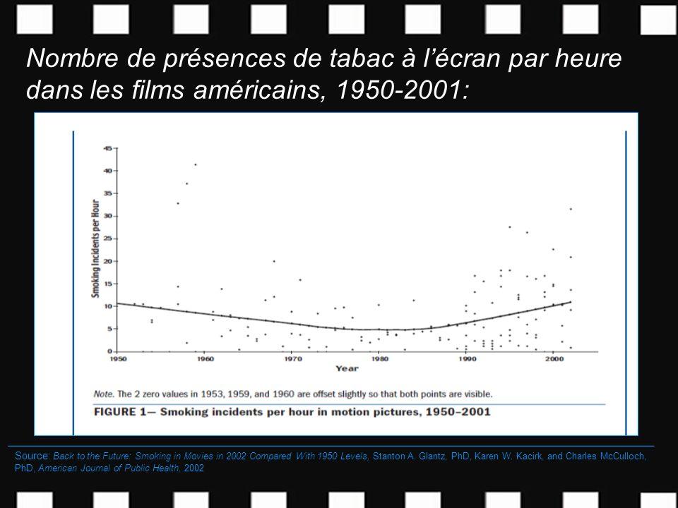 Nombre de présences de tabac à lécran par heure dans les films américains, 1950-2001: Nombre dincidents de tabac à lécran par heure dans les films amé