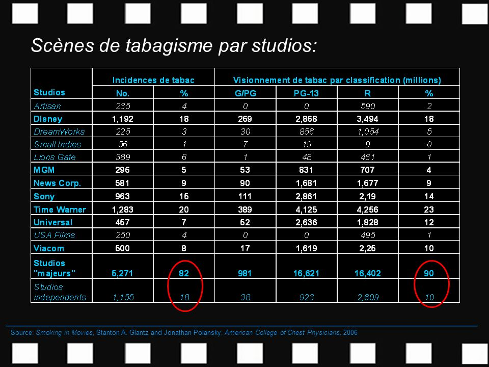 Scènes de tabagisme par studios: Source: Smoking in Movies, Stanton A. Glantz and Jonathan Polansky, American College of Chest Physicians, 2006