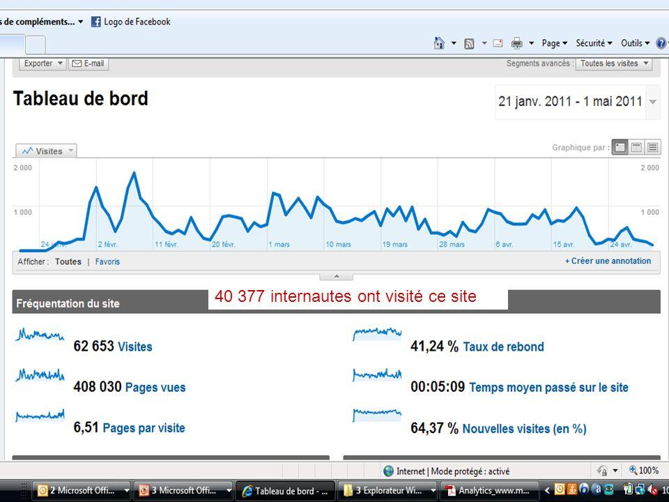 40 377 internautes ont visité ce site