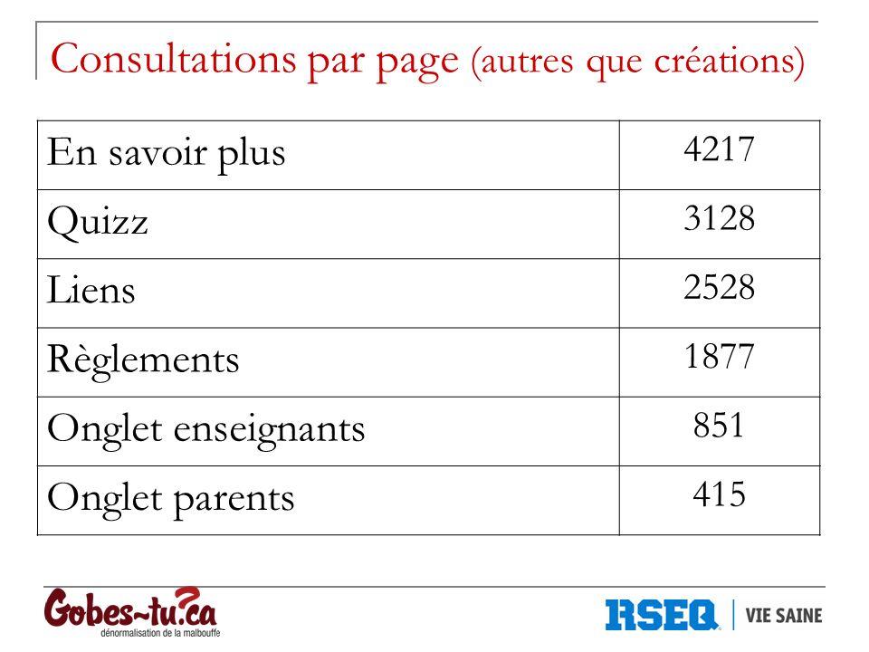 Consultations par page (autres que créations) En savoir plus 4217 Quizz 3128 Liens 2528 Règlements 1877 Onglet enseignants 851 Onglet parents 415