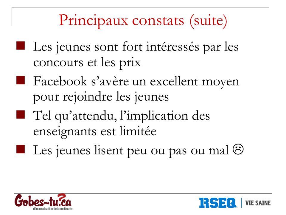 Principaux constats (suite) Les jeunes sont fort intéressés par les concours et les prix Facebook savère un excellent moyen pour rejoindre les jeunes