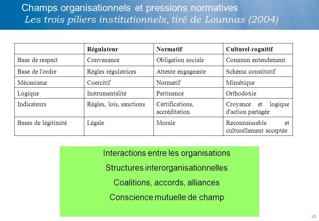 10 Champs organisationnels et pressions normatives Les trois piliers institutionnels, tiré de Lounnas (2004) RégulateurNormatifCulturel-cognitif Base