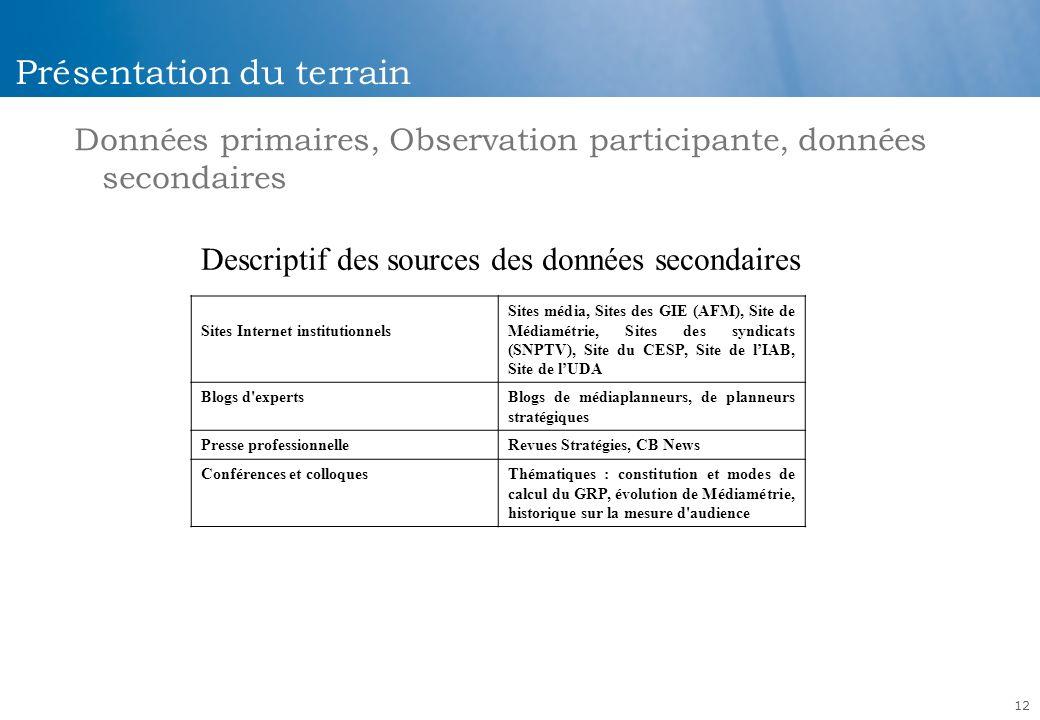 12 Présentation du terrain Données primaires, Observation participante, données secondaires Descriptif des sources des données secondaires Sites Inter