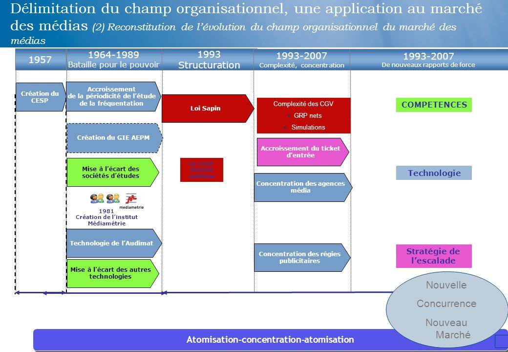15 Délimitation du champ organisationnel, une application au marché des médias (2) Reconstitution de lévolution du champ organisationnel du marché des