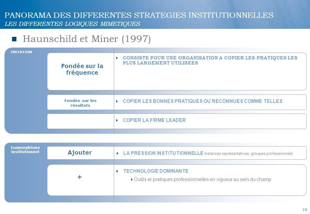19 PANORAMA DES DIFFERENTES STRATEGIES INSTITUTIONNELLES LES DIFFERENTES LOGIQUES MIMETIQUES Haunschild et Miner (1997) IMITATION Ajouter Fondée sur l