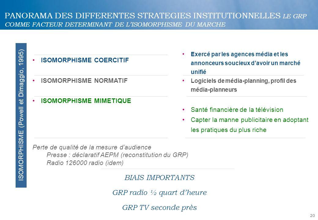 20 ISOMORPHISME COERCITIF ISOMORPHISME NORMATIF ISOMORPHISME MIMETIQUE ISOMORPHISME (Powell et Dimaggio, 1995) Exercé par les agences média et les ann