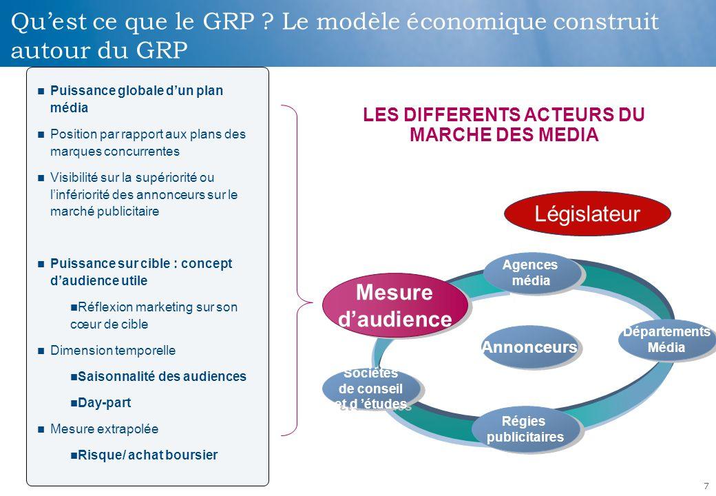 1.Quest ce que le GRP . 2. Champs organisationnels et pressions normatives 3.