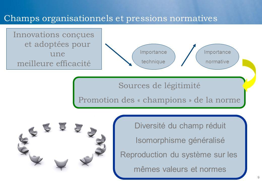 9 Champs organisationnels et pressions normatives Innovations conçues et adoptées pour une meilleure efficacité Importance technique Importance normat