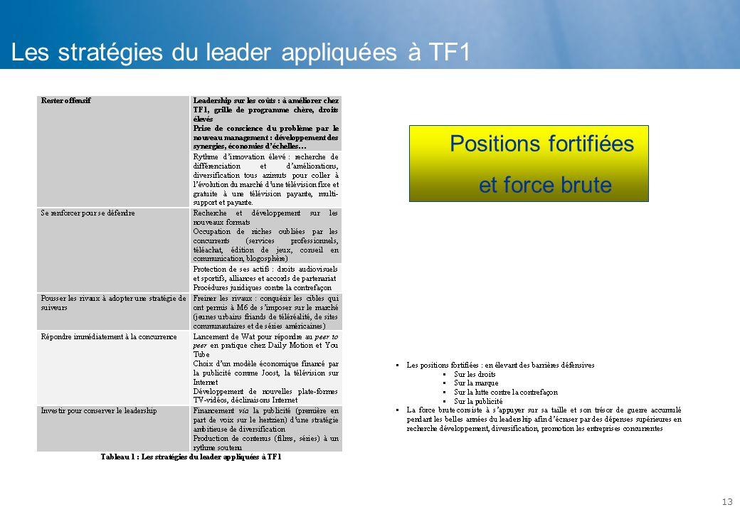 13 Les stratégies du leader appliquées à TF1 Positions fortifiées et force brute