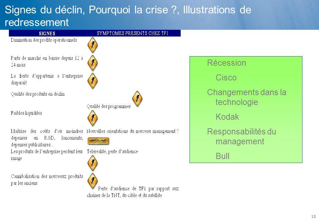15 Signes du déclin, Pourquoi la crise ?, Illustrations de redressement Récession Cisco Changements dans la technologie Kodak Responsabilités du manag