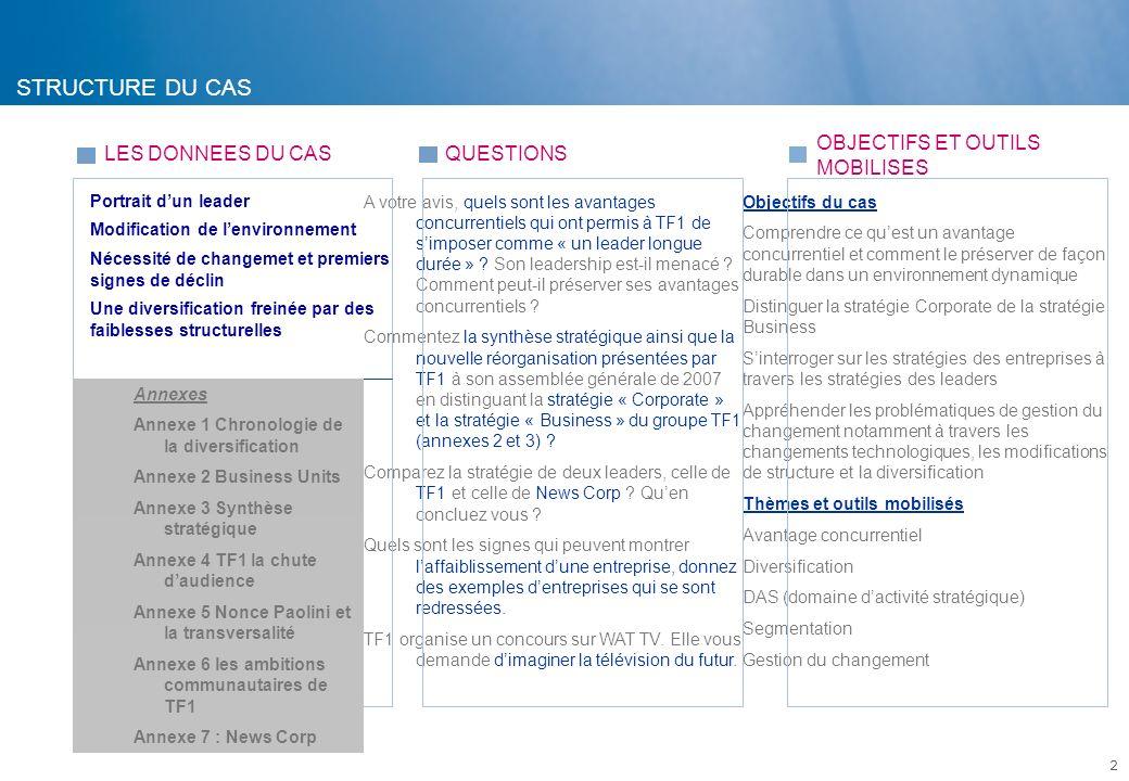 1.Principales données du cas 2. Avantages concurrentiels et Leadership 3.