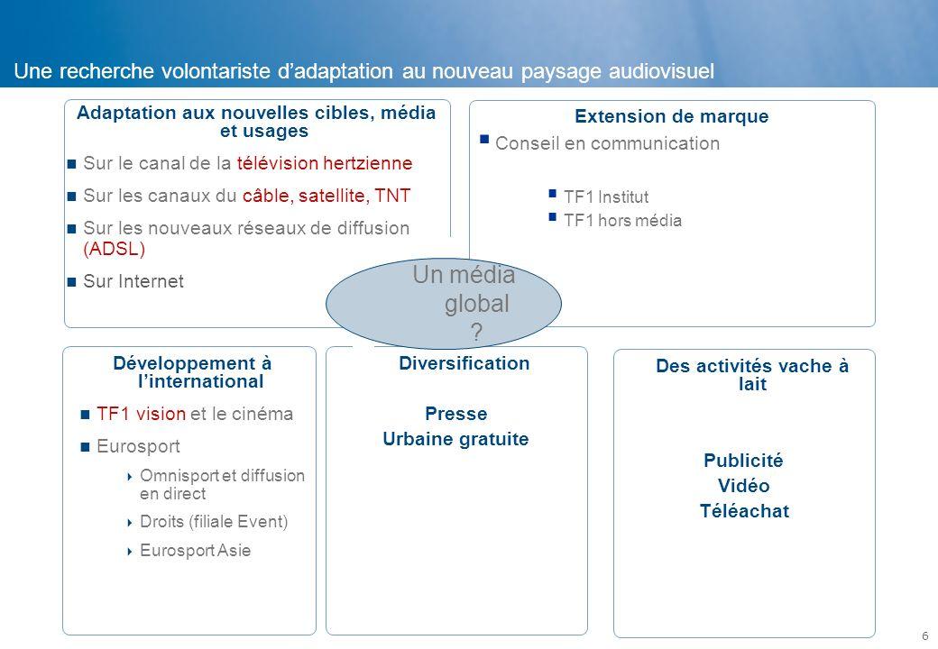 6 Diversification Presse Urbaine gratuite Adaptation aux nouvelles cibles, média et usages Sur le canal de la télévision hertzienne Sur les canaux du