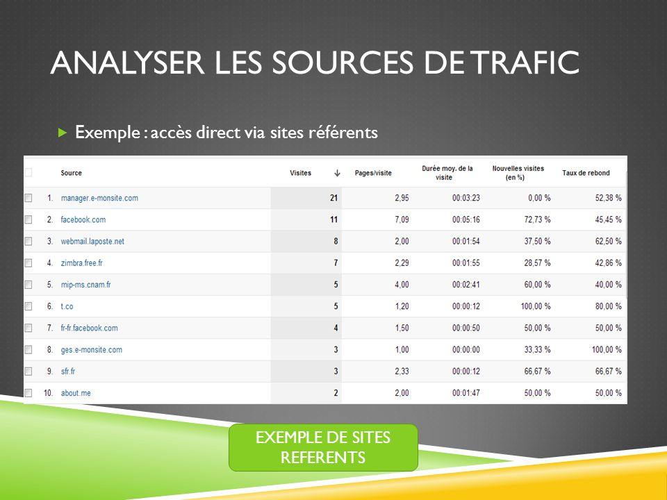 ANALYSER LES SOURCES DE TRAFIC Exemple : accès direct via sites référents EXEMPLE DE SITES REFERENTS