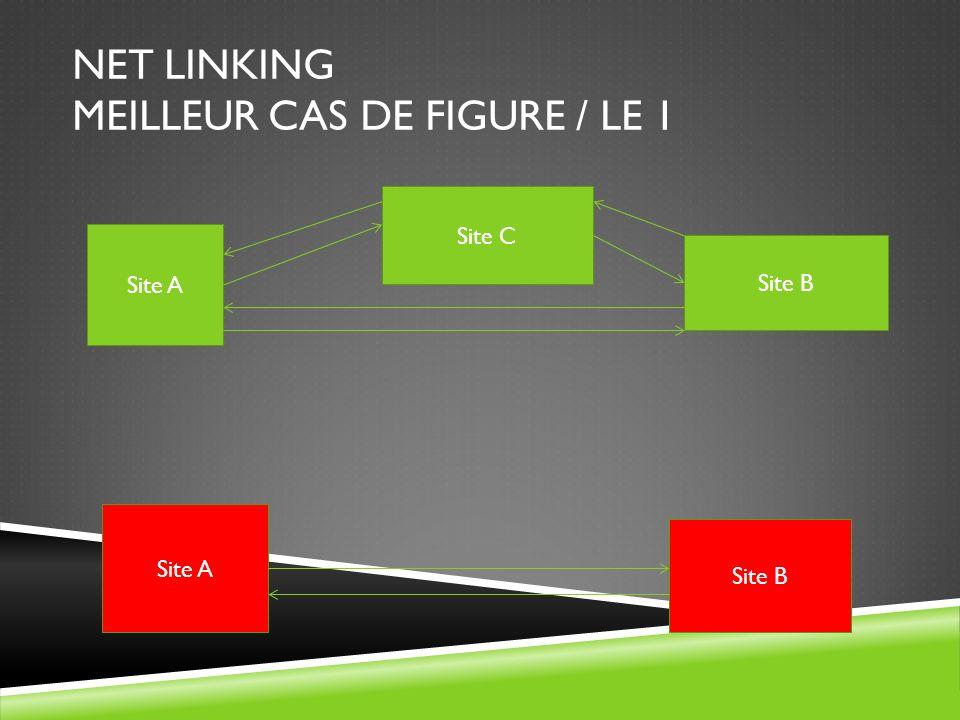 NET LINKING MEILLEUR CAS DE FIGURE / LE 1 Site A Site C Site B Site A Site B