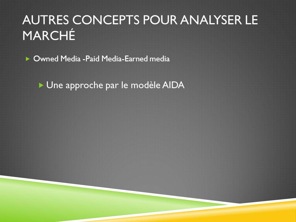 AUTRES CONCEPTS POUR ANALYSER LE MARCHÉ Owned Media -Paid Media-Earned media Une approche par le modèle AIDA