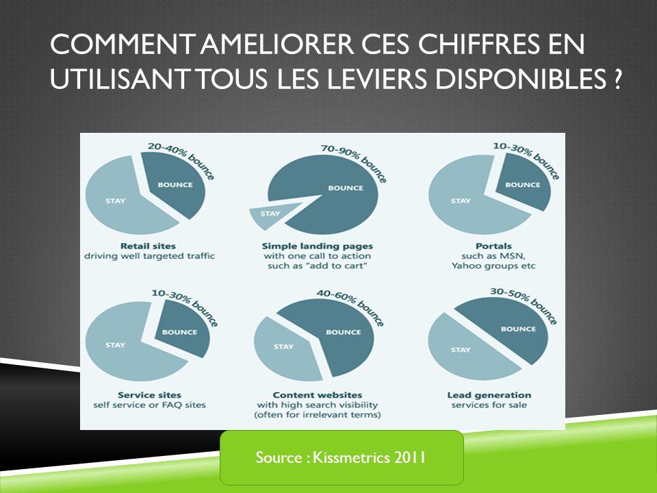 COMMENT AMELIORER CES CHIFFRES EN UTILISANT TOUS LES LEVIERS DISPONIBLES ? Source : Kissmetrics 2011
