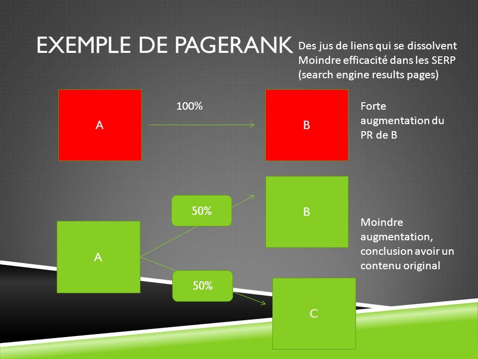 EXEMPLE DE PAGERANK AB 100%Forte augmentation du PR de B A B C 50% Moindre augmentation, conclusion avoir un contenu original Des jus de liens qui se